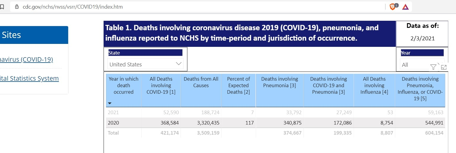 Study: CDC Broke Federal Law by Manipulating COVID Death Statistics All-deaths-2020-revised