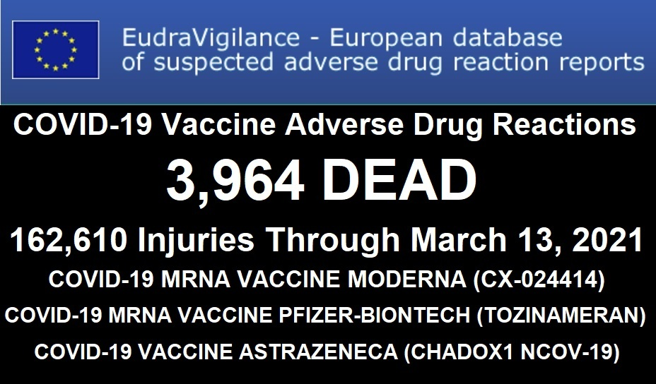 """3,964 DEAD 162,610 Injuries: European Database of Adverse Drug Reactions for COVID-19 """"Vaccines"""" EudraVigilance"""