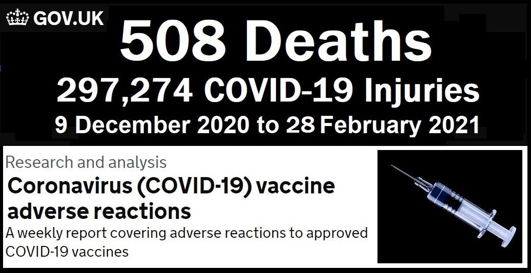 Nach COVID19 Experimentalimpfstoffen in Großbritannien: 508 Tote und 297.274 Gemeldete Verletzungen