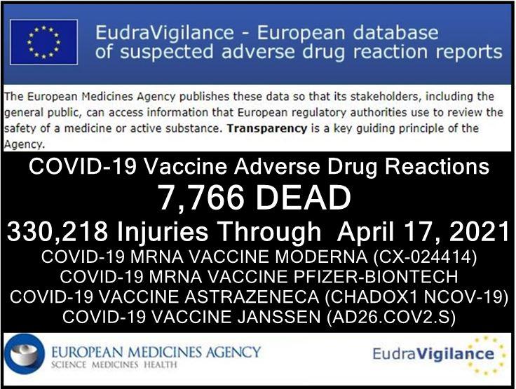 """Europäische Datenbank für unerwünschte Nebenwirkungen für COVID-19 """"Impfstoffe"""": 7766 Tote 330'218 Verletzungen"""