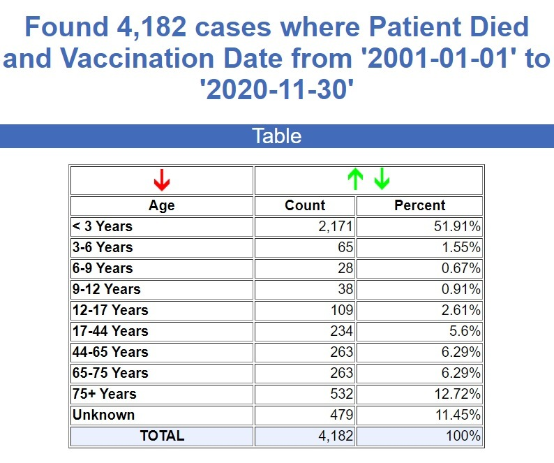 CDC Stats through May 3rd, 2021 20-years-of-deaths-recorded-from-vaccines