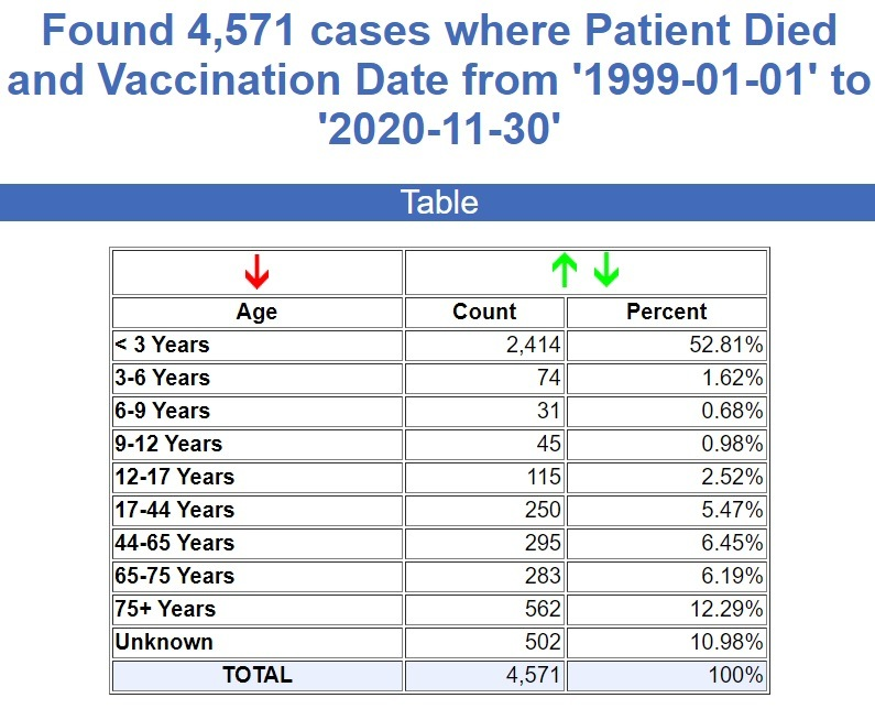 CDC Stats through May 17th, 2021 22-Years-VAERS-Deaths