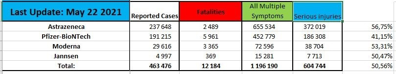 EUDRA Adverse Reaction Stats Though May 22nd, 2021 Summary-May-22