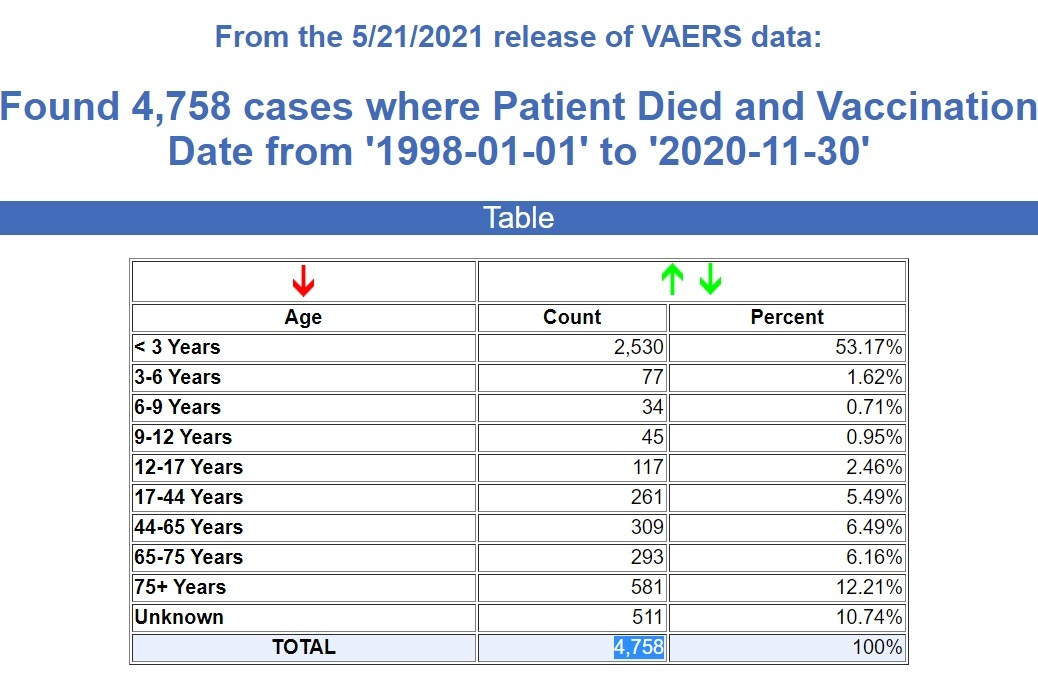 CDC Stats through May 24th, 2021 VAERS-23-years-vaccine-deaths
