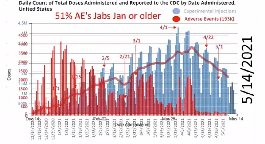 The CDC is Suppressing Data? VAERS-Adverse-events-recorded