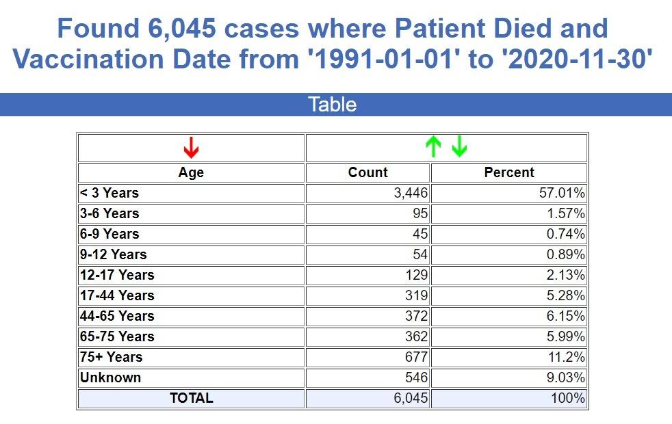 CDC VAERS Fatality Stats thru 6/18/21 30-Years-VAERS-Vaccine-Deaths