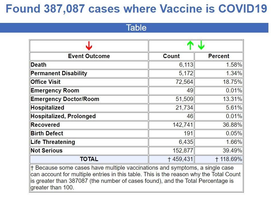 CDC VAERS Fatality Stats thru 6/18/21 6.25.21-VAERS-Update
