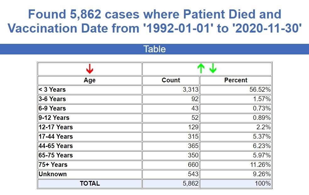 CDC/VAERS Stats Through June 4th, 2021 VAERS-1992-2021