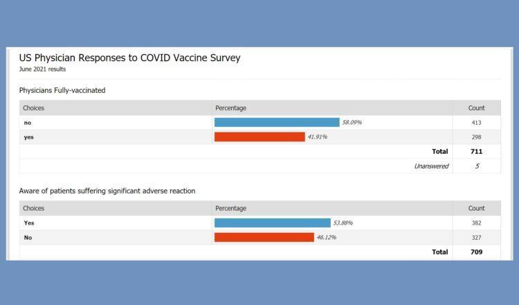Majority of Physicians Decline COVID Shots, according to Survey Covid-vaccine-survey-3-750x440-1