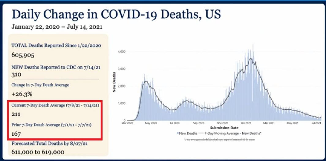 Attacking the UnVaxxed Daily-Change-in-COVID-19-Deaths
