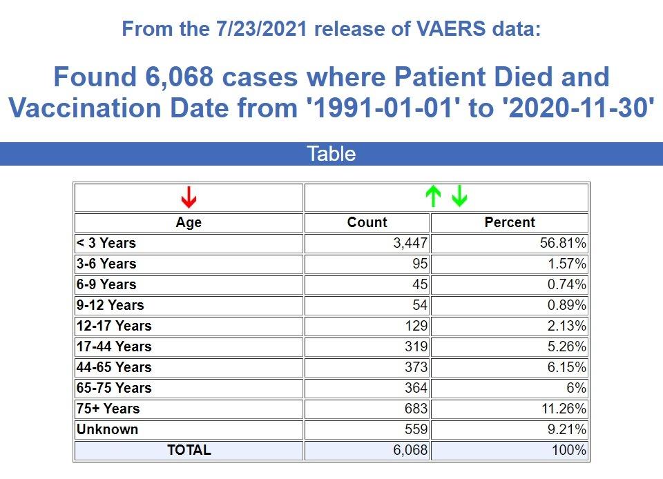 CDC/VAERS Stats thru 7/23/21 30-years-VAERS-deaths