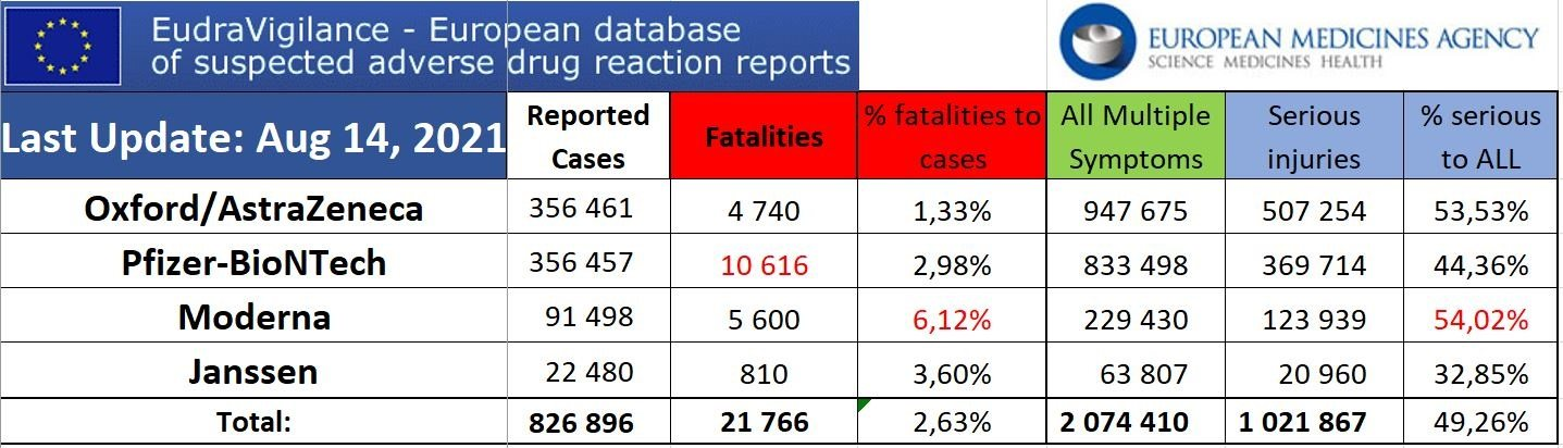 EUDRA Adverse Reaction Stats Though August 14th, 2021 Summary-Aug-14-EudraVigilance