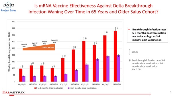 """BREAKING: Data Analysis Program Named """"Project Salus"""" SHATTERS Official Vaccine Narrative Salus-Humetrix-VE-Study-08-600"""