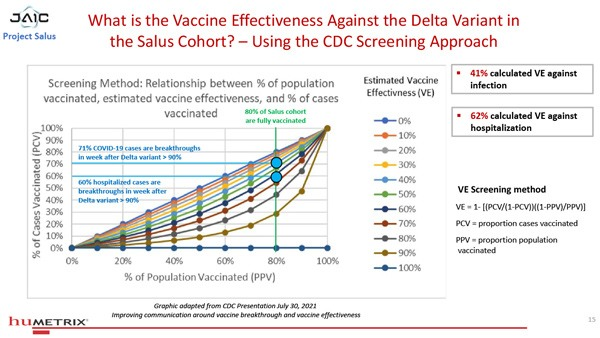 """BREAKING: Data Analysis Program Named """"Project Salus"""" SHATTERS Official Vaccine Narrative Salus-Humetrix-VE-Study-15-600"""