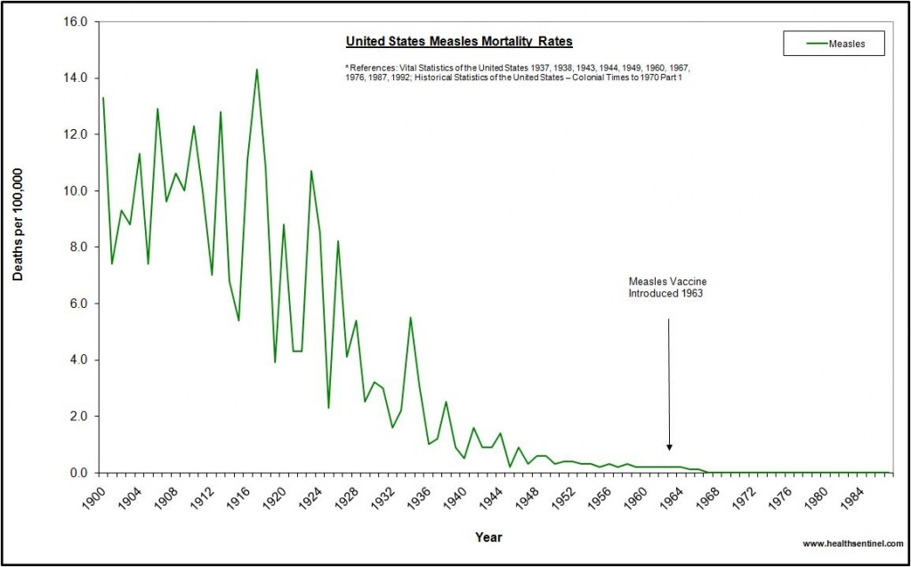 U.S. Congress Holds Hearings on Vaccines: Will Lawmakers Look at BOTH Sides of the Issue? Us-measles-1024x637