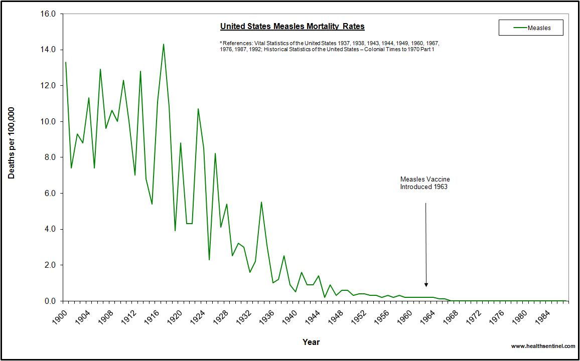 us-measles