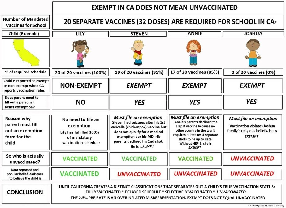 Exempt-vaccines-CA