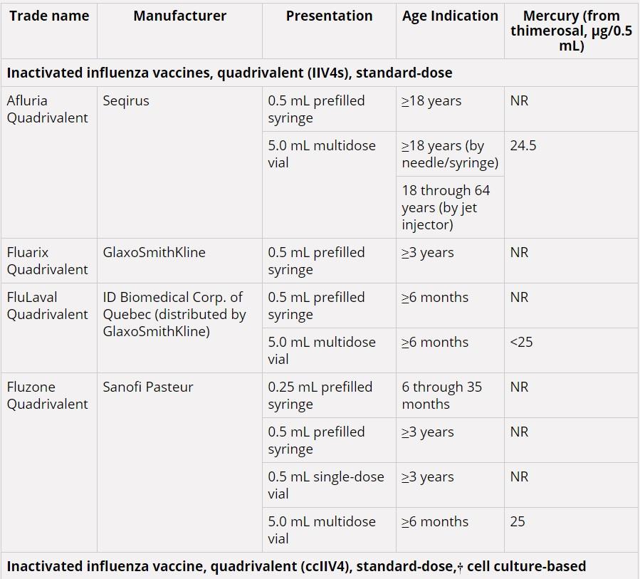 Influenza vaccines table 1
