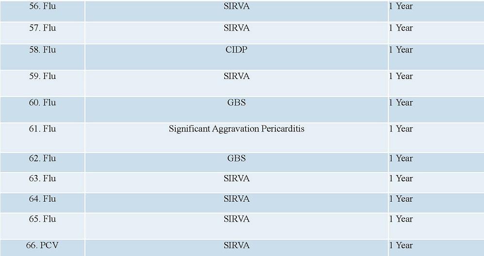 DOJ Update Vaccine Injuries page 6