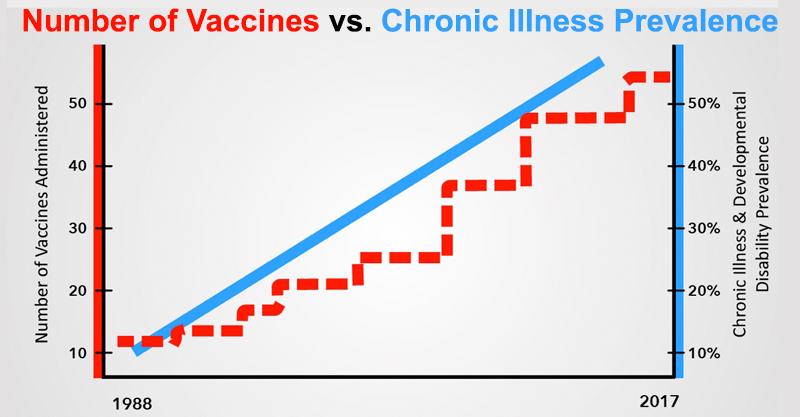 number-of-vaccines-vs-chronic-illness-prevalence