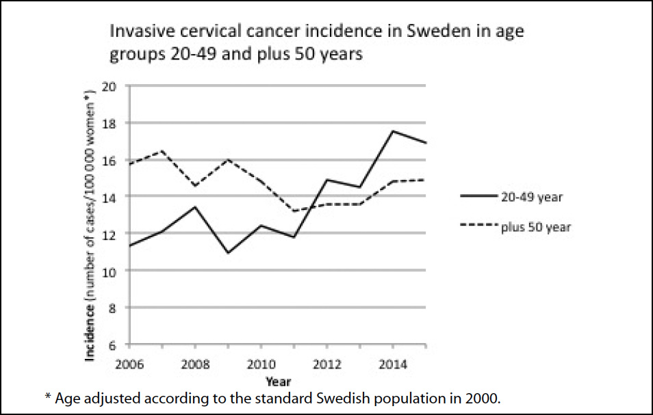 Large Swedish Study Casts Doubt On >> Study Increased Rates Of Cervical Cancer In Sweden Linked To