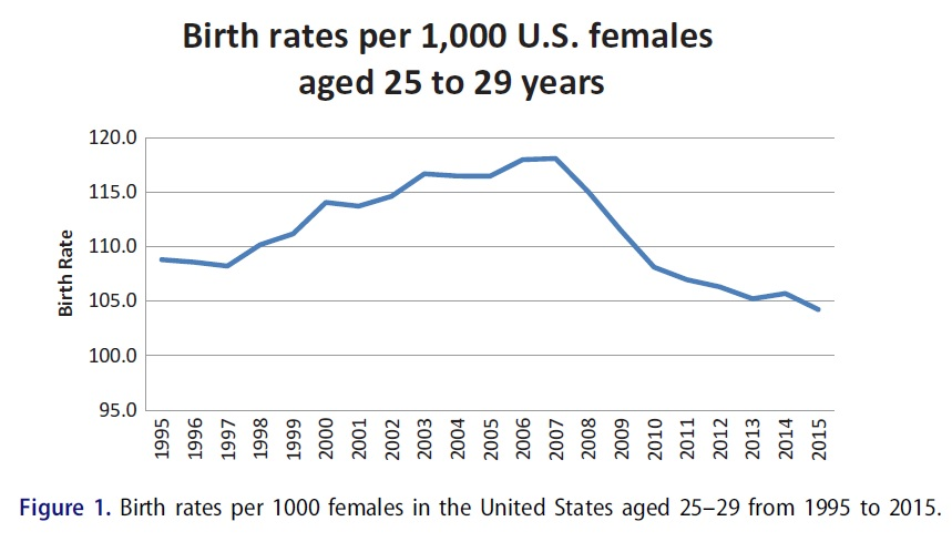 declining birth rates gardasil vaccine