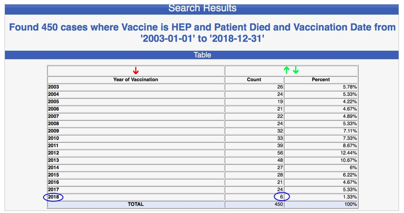 Merck's Hepatitis B Vaccine Shortage Linked to Reduced Deaths In Babies Screen-Shot-2019-01-22-at-1.19.57-PM
