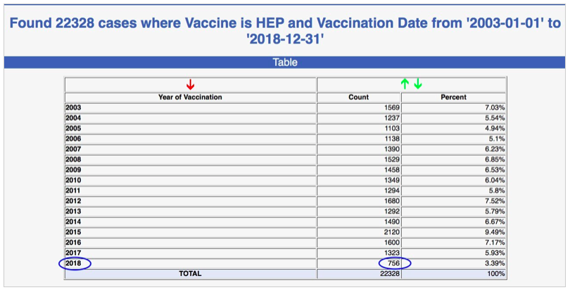 Merck's Hepatitis B Vaccine Shortage Linked to Reduced Deaths In Babies Screen-Shot-2019-01-22-at-1.21.45-PM