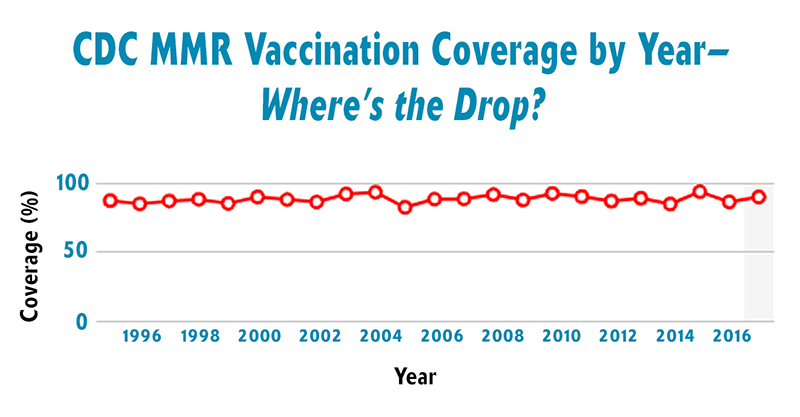 CDC_MMR_Coverage_Drop_Featured_Image