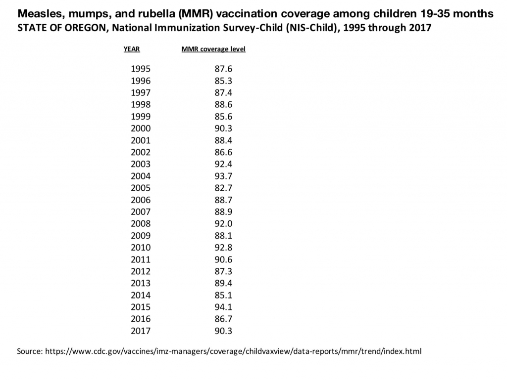 MMR Vaccine Misinformation Exposed CHART-3-1024x771