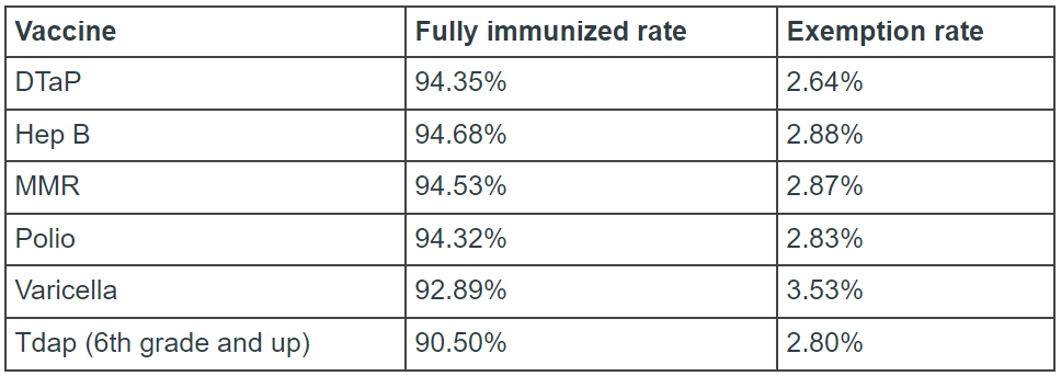 colorado vaccine rates