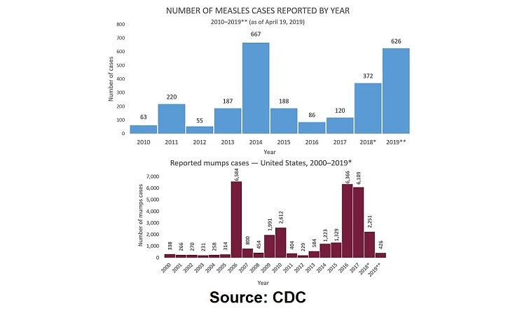 mumps vs measles-cases-CDC-FB