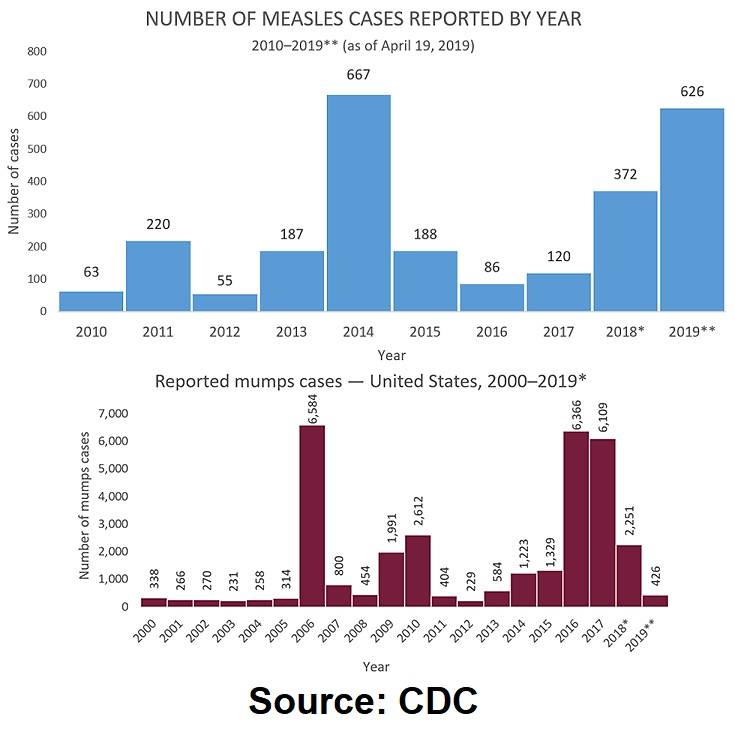 "Why Aren't Mumps Outbreaks Considered ""Epidemic"" When There are Thousands More Cases of Mumps than Measles? Mumps-vs-measles-cases-CDC"